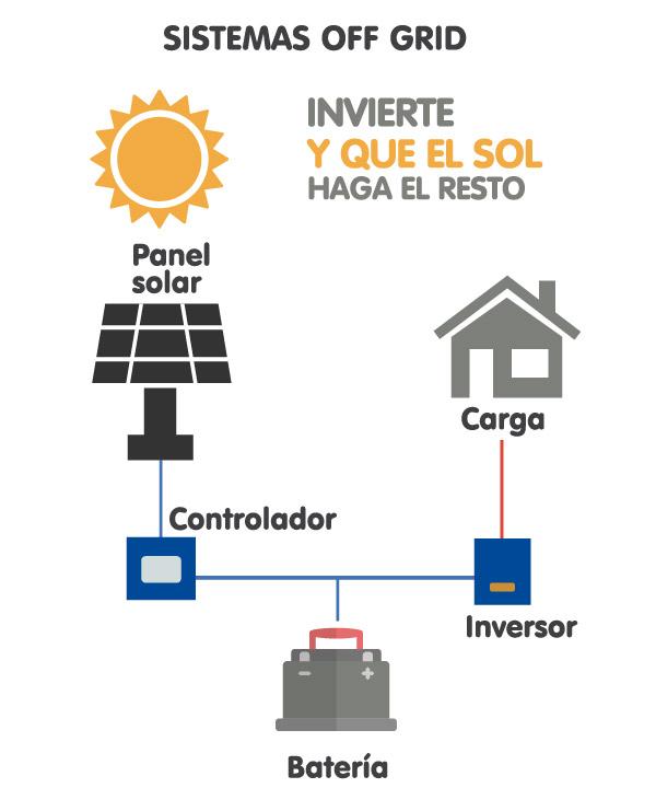 Ciudades Energéticas